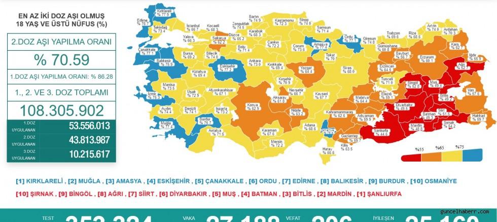 Türkiye'de 27 eylül 2021 koronavirüs verileri açıklandı; can kaybı 200 ün üstünde!